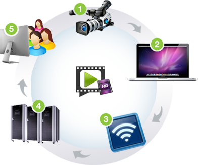 Web Casting & Streaming